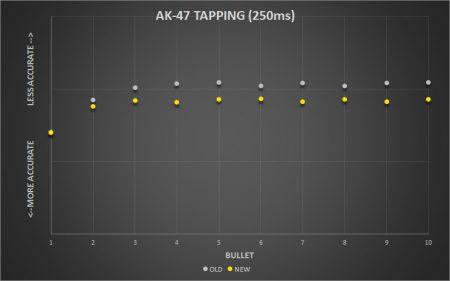 CS:GO скорость восстановления точности оружия